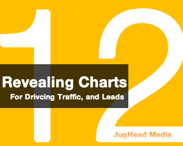 Inbound Marketing For Financial Advisors: 12 Insightful Charts To Help You Benchmark Blogging Performance